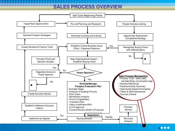 Printables Sales Call Planning Worksheet pre call planning worksheet versaldobip sales davezan