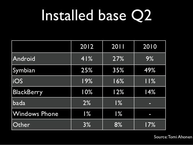 Installed base Q2                2012   2011   2010Android         41%    27%    9%Symbian         25%    35%    49%iOS   ...