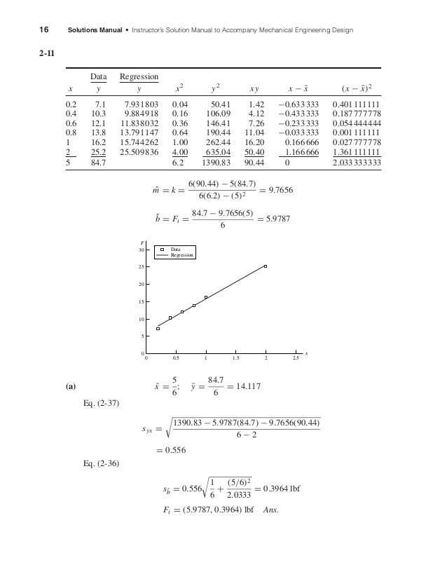 16 Solutions Manual • Instructor's Solution Manual to Accompany Mechanical Engineering Design 2-11 Data Regression x y y x...