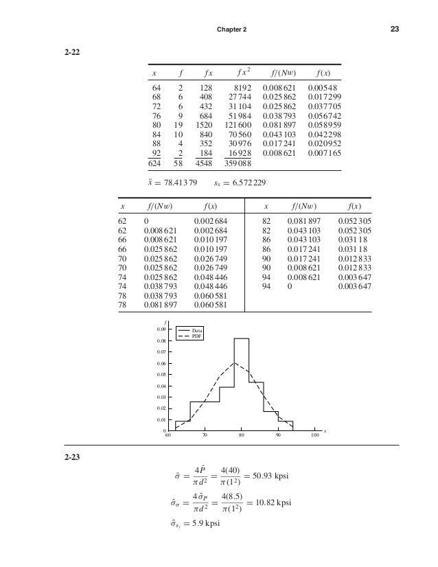 Chapter 2 23 2-22 x f fx f x2 f/(Nw) f(x) 64 2 128 8192 0.008621 0.00548 68 6 408 27744 0.025862 0.017299 72 6 432 31104 0...