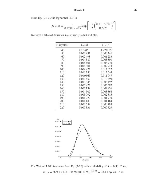 Chapter 2 35 From Eq. (2-17), the lognormal PDF is fLN (n) = 1 0.2778 n √ 2π exp − 1 2 ln n − 4.771 0.2778 2 We form a tab...