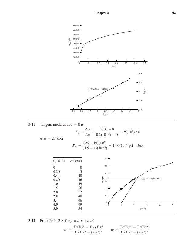 Chapter 3 43 3-11 Tangent modulus at σ = 0 is E0 = σ ε . = 5000 − 0 0.2(10−3) − 0 = 25(106 ) psi At σ = 20 kpsi E20 . = (2...