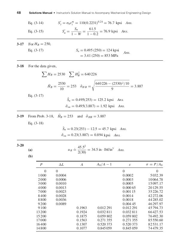 48 Solutions Manual • Instructor's Solution Manual to Accompany Mechanical Engineering Design Eq. (3-14) Sy = σ0εm i = 110...