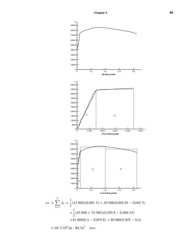 Chapter 3 49 uT . = 5 i=1 Ai = 1 2 (43 000)(0.001 5) + 45 000(0.004 45 − 0.001 5) + 1 2 (45 000 + 76 500)(0.059 8 − 0.004 ...
