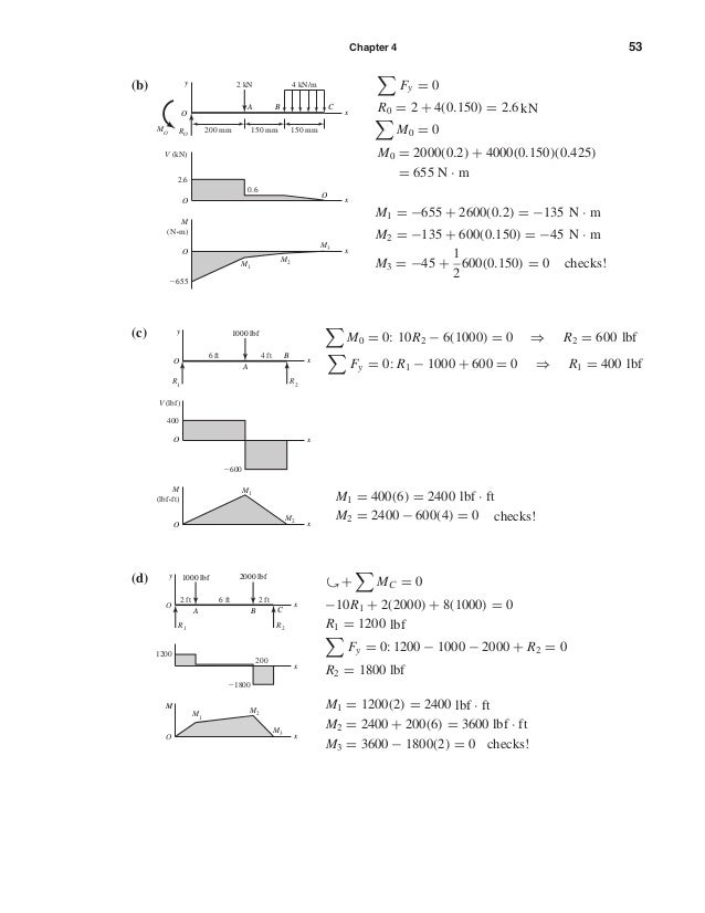 Chapter 4 53 (b) Fy = 0 R0 = 2 + 4(0.150) = 2.6kN M0 = 0 M0 = 2000(0.2) + 4000(0.150)(0.425) = 655 N · m M1 = −655 + 2600(...