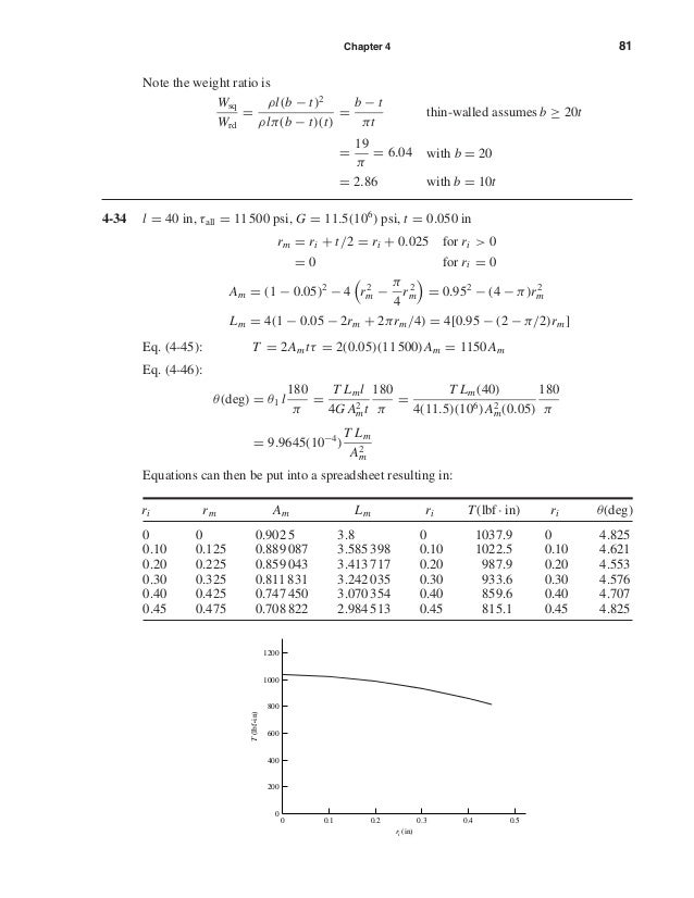 Chapter 4 81 Note the weight ratio is Wsq Wrd = ρl(b − t)2 ρlπ(b − t)(t) = b − t πt thin-walled assumes b ≥ 20t = 19 π = 6...