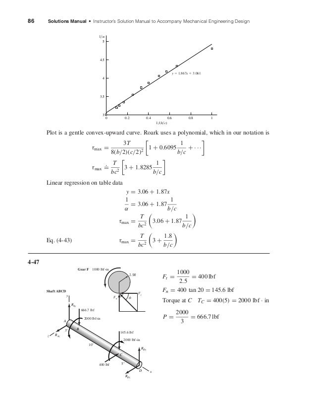 86 Solutions Manual • Instructor's Solution Manual to Accompany Mechanical Engineering Design Plot is a gentle convex-upwa...