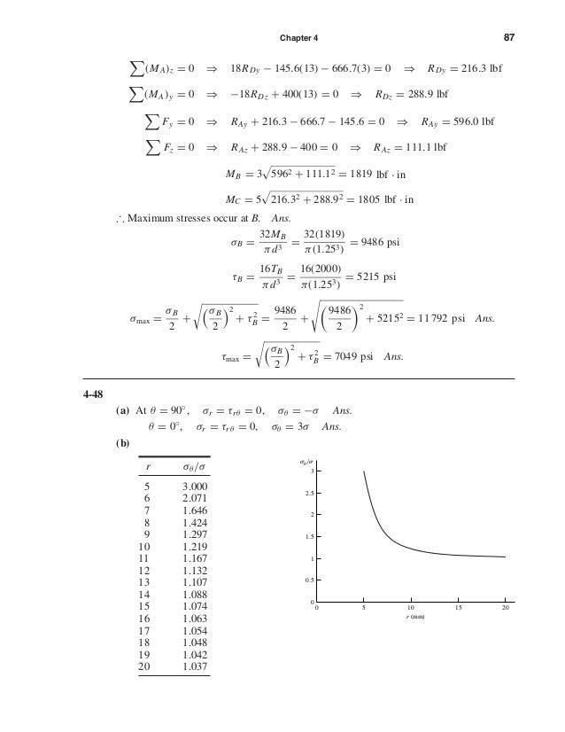 Chapter 4 87 (MA)z = 0 ⇒ 18RDy − 145.6(13) − 666.7(3) = 0 ⇒ RDy = 216.3 lbf (MA)y = 0 ⇒ −18RDz + 400(13) = 0 ⇒ RDz = 288.9...
