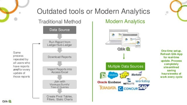 Modernizing the Finance Function with Qlik