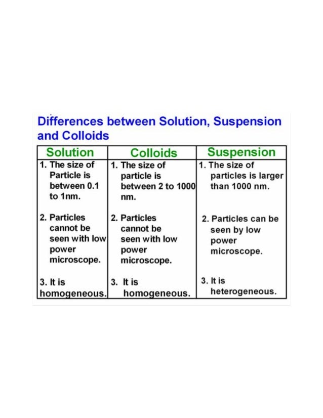 mixtures solutions suspensions and colloids Solutions, suspensions and colloids are all types a mixture in which particles of a material are more or elements, compounds, mixtures, solutions, colloids.