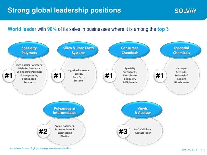 Strong global leadership positionsWorld leader with 90% of its sales in businesses where it is among the top 3            ...
