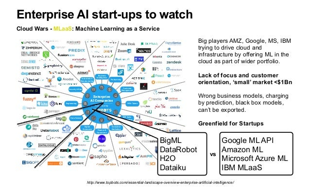 Technology stack: startups to watch Machine Learning technology stack