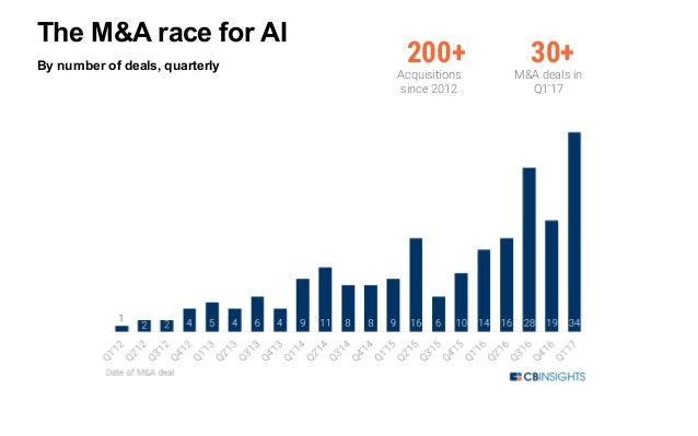By number of deals, quarterly www.cbinsights.comhttps://www.cbinsights.com/blog/top-acquirers-ai-startups-ma-timeline/ Goo...