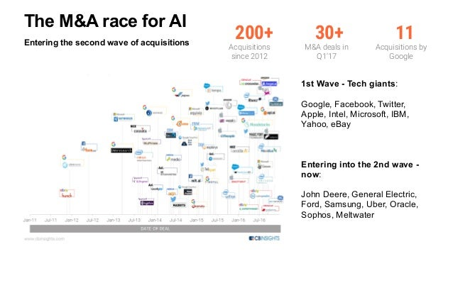 Entering the second wave of acquisitions www.cbinsights.com 11https://www.cbinsights.com/blog/top-acquirers-ai-startups-ma...