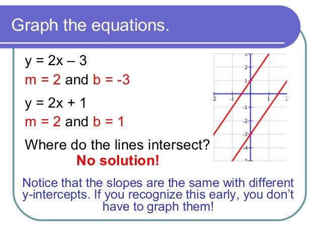 Solving System Of Equations By Graphing