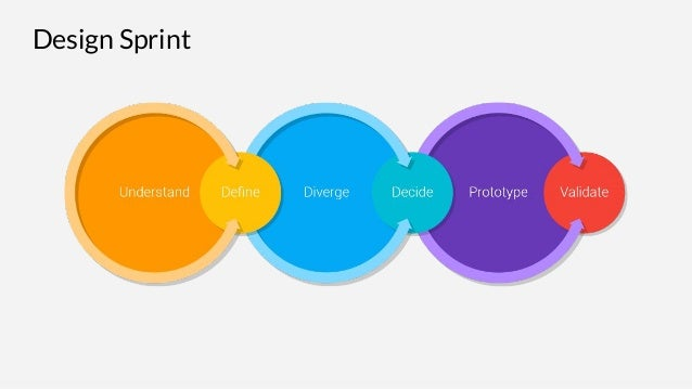 Solving design and business problems in 3 days with google design spr 12 ccuart Gallery