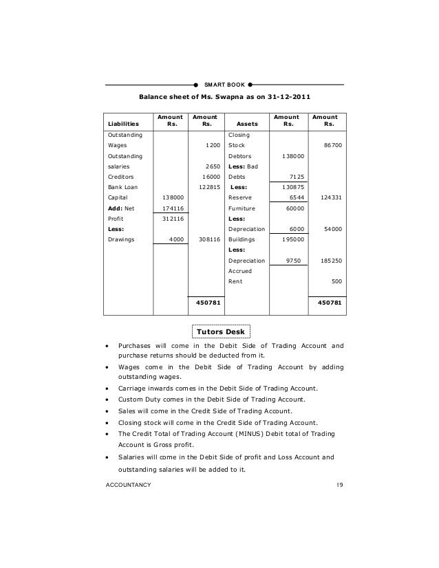 preparation of profit and loss account and balance sheet of sole pro – Prepare Balance Sheet