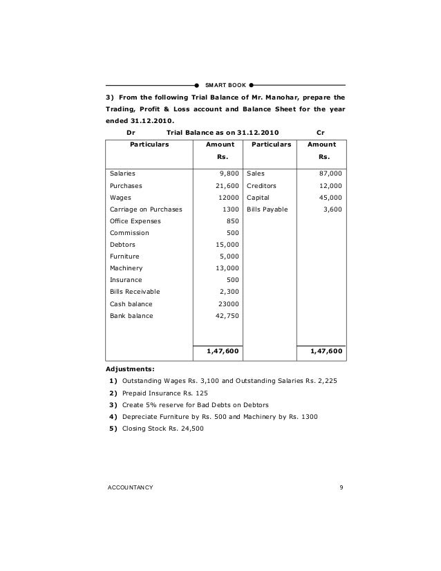 profit and loss account and balance sheet