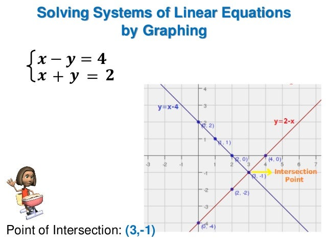 how to solve graphing linear equations in two variables