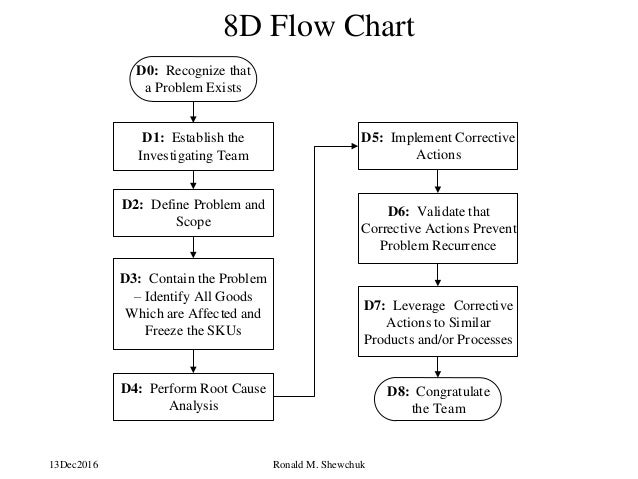 8d process flow diagram solving manufacturing problems  solving manufacturing problems