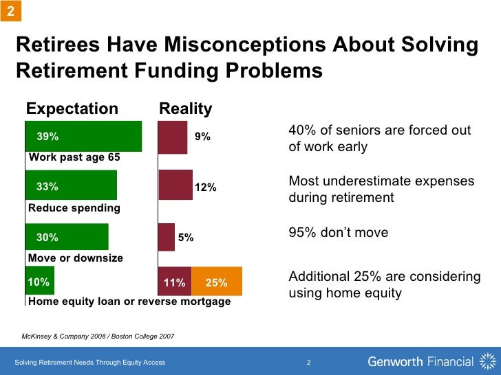Retirees Have Misconceptions About Solving Retirement Funding Problems 30% Work past age 65 39% 33% Reduce spending Move o...