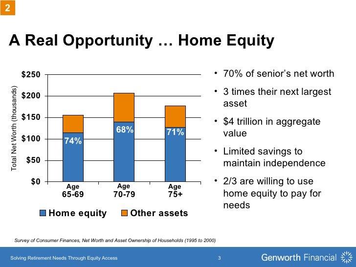 A Real Opportunity … Home Equity  <ul><li>70% of senior's net worth </li></ul><ul><li>3 times their next largest asset </l...