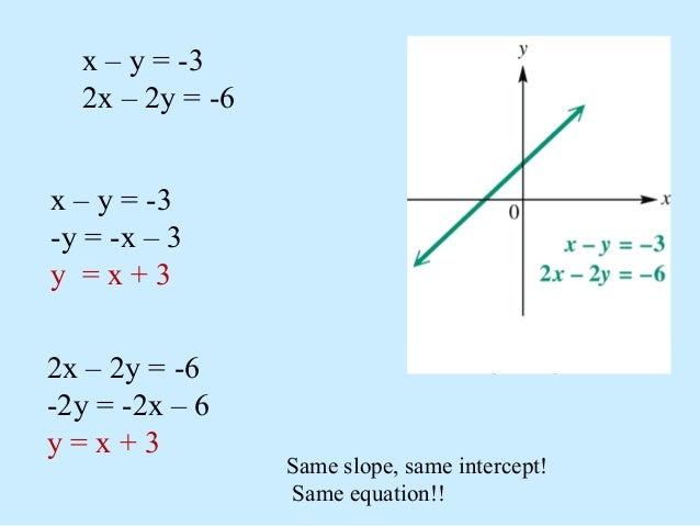 By Drawing The Line Y Solve The Equations : Solving systems of linear equations