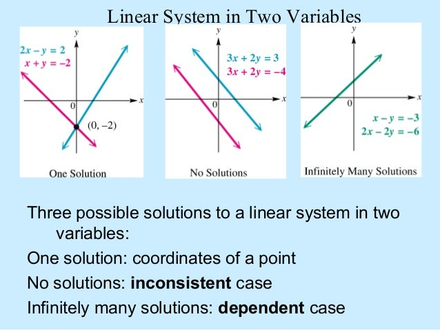 how to write a system of linear equations in latex