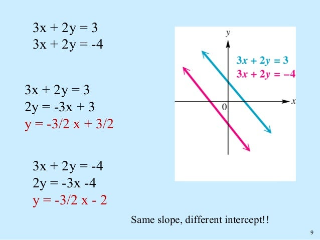 Slope intercept form Formula  examples and practice
