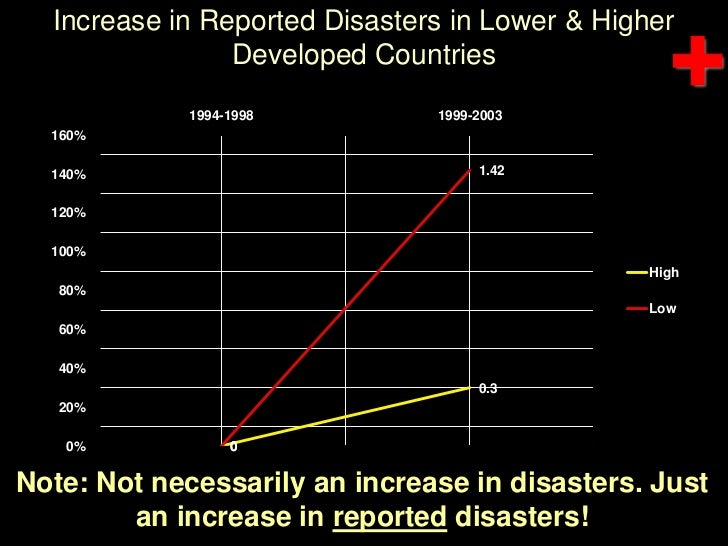 Increase in Reported Disasters in Lower & Higher Developed Countries<br />Note: Not necessarily an increase in disasters. ...