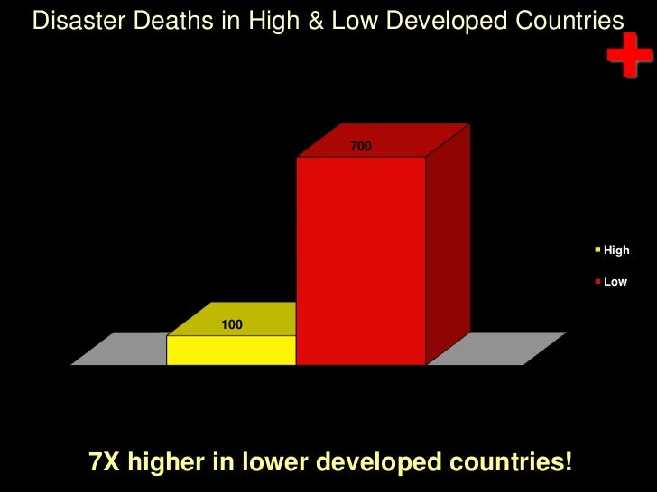 Disaster Deaths in High & Low Developed Countries<br />7X higher in lower developed countries!<br />