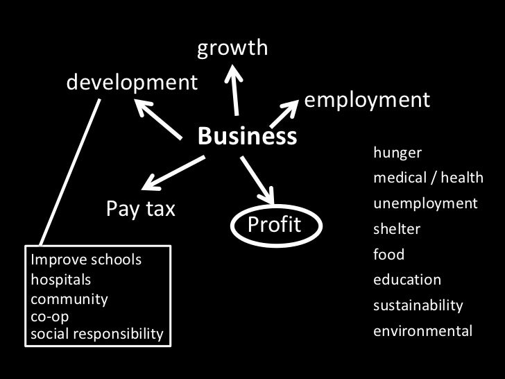 growth<br />development<br />employment<br />Business<br />hunger<br />medical / health<br />Pay tax<br />unemployment<br ...