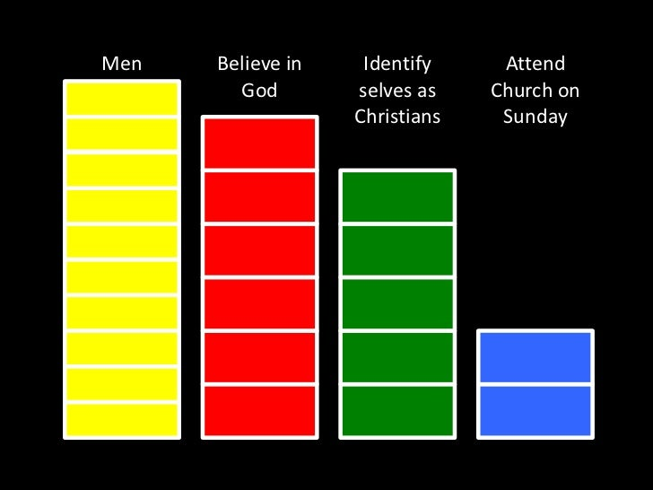Believe in God<br />Identify selves as<br />Christians<br />Attend Church on Sunday<br />Men<br />