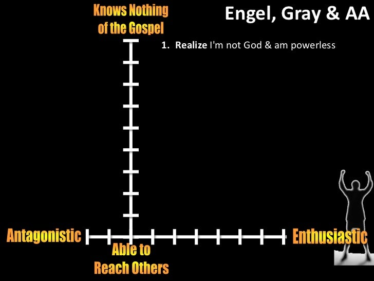 Engel, Gray & AA<br />Knows Nothing<br />of the Gospel<br />Antagonistic<br />Enthusiastic<br />Able to<br />Reach Others<...