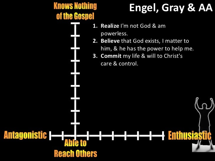 Principle #3<br />3. Consciously choose to commit all my life & will to Christ's care & control. <br />Buongpuso at ispank...