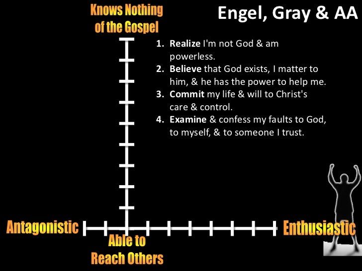 Principle #4<br />4. Openly examine & confess my faults to God, to myself, & to someone I trust. <br />Bukaspalad na sinus...