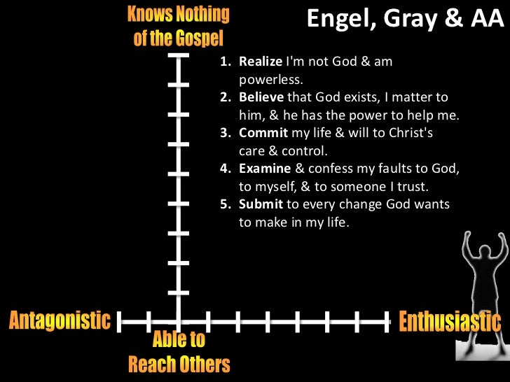 Principle #5<br />5. Voluntarily submit to every change God wants to make in my life & humbly ask Him to remove my charact...