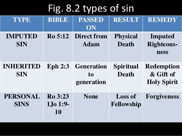 Fig. 8.2 types of sin TYPE BIBLE PASSED ON RESULT REMEDY IMPUTED SIN Ro 5:12 Direct from Adam Physical Death Imputed Right...