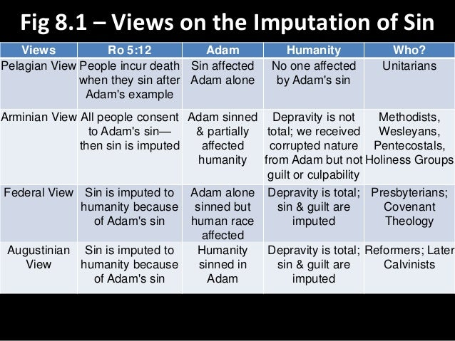 Fig 8.1 – Views on the Imputation of Sin Views Ro 5:12 Adam Humanity Who? Pelagian View People incur death when they sin a...