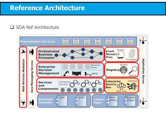 Soa project design ibm soma for Architecture soa