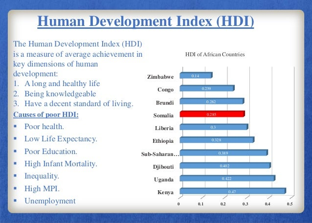 causes of unemployment in somalia pdf
