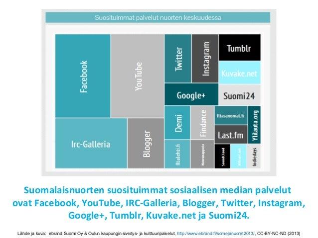 Sosiaalisen median katsaus 09/2013 Slide 3