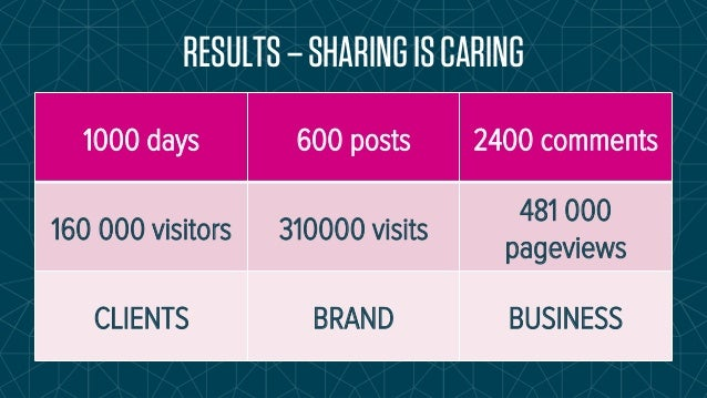RESULTS – SHARING IS CARING  1000 days 600 posts 2400 comments  160 000 visitors 310000 visits  481 000  pageviews  CLIENT...