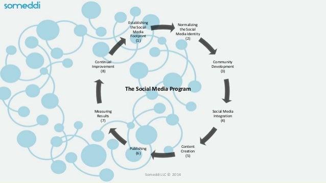 Normalizing the Social Media Identity (2) Community Development (3) Social Media Integration (4) Content Creation (5) Publ...