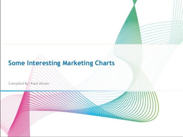Some Interesting Marketing Charts Compiled By: Rauf Akram