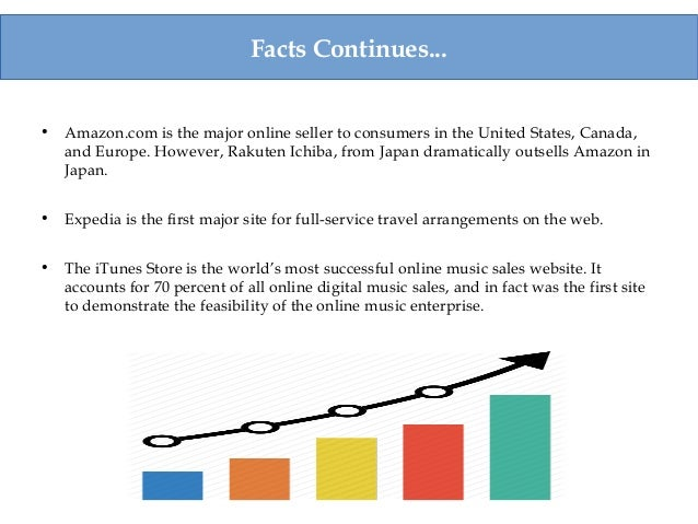 Some interesting statistics and facts about online shopping