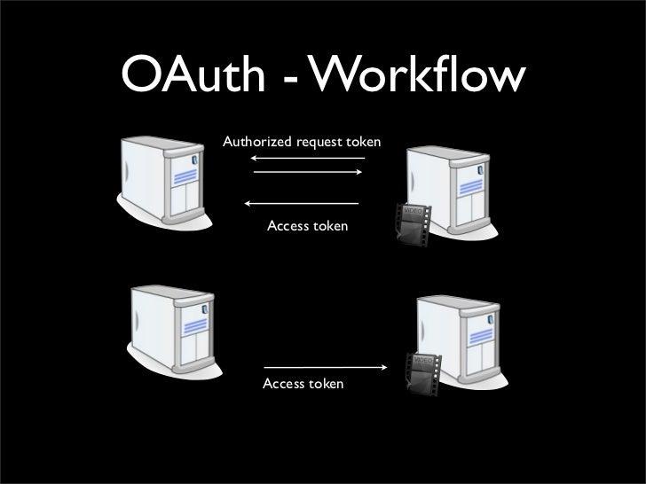 OAuth - Workflow   Authorized request token         Access token         Access token