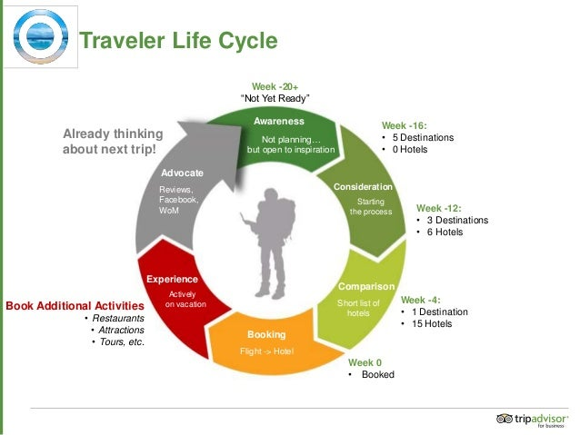 travel life cycle by Stefano Vena