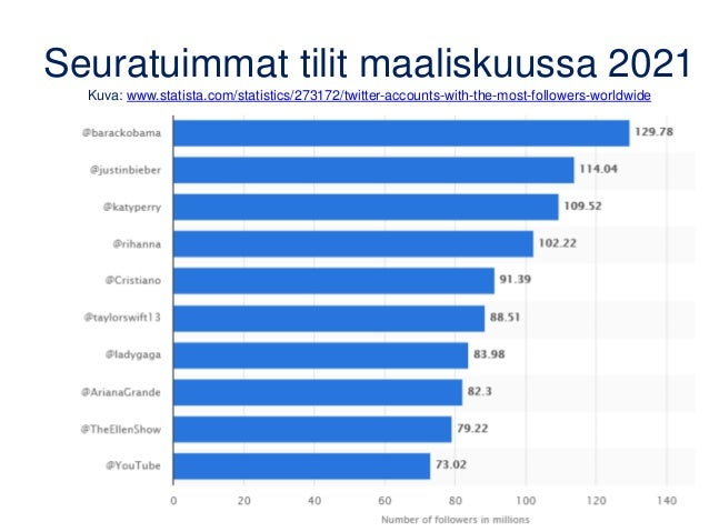 Seuratuimmat tilit maaliskuussa 2021 Kuva: www.statista.com/statistics/273172/twitter-accounts-with-the-most-followers-wor...