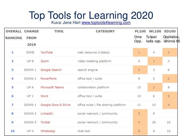 Top Tools for Learning 2020 Kuva: Jane Hart www.toptools4learning.com Oma Työpai- Oppilaitos, Opp. kalla opp. lähinnä HE